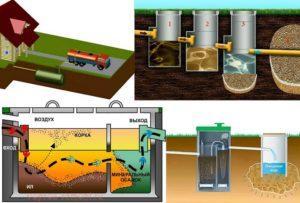 Схема комплекса очистных сооружений