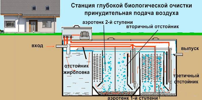 Устройство блока биологической очистки с принудительной подачей воздуха