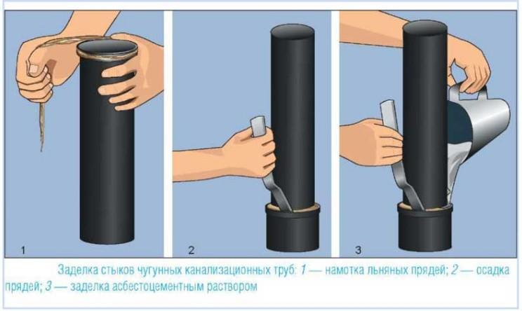 Способ герметизации труб