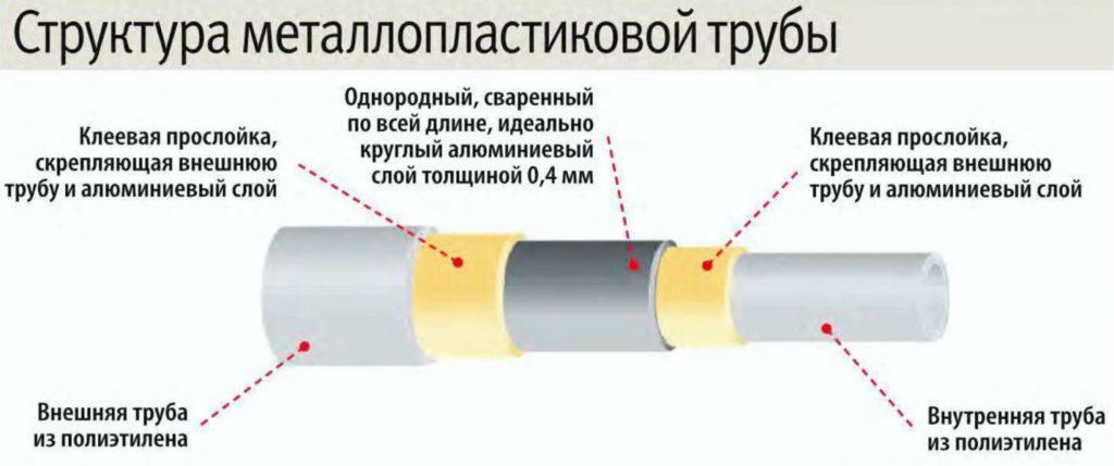 Структура трубы