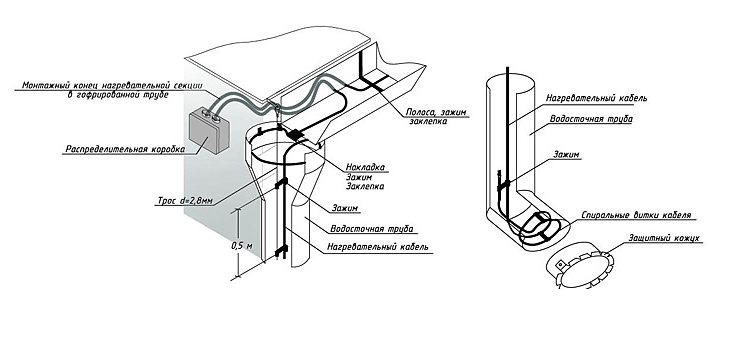 Монтаж термопровода