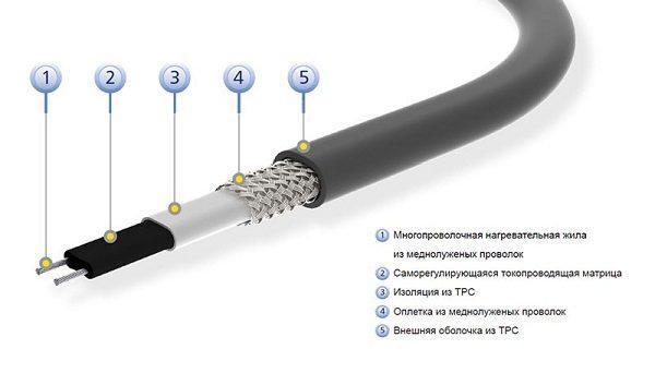 Устройство саморегулирующего греющего кабеля