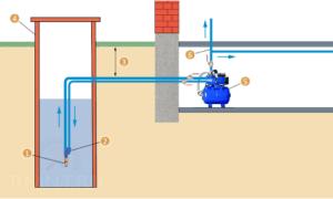 Оборудование предназначено для подъема воды из источника