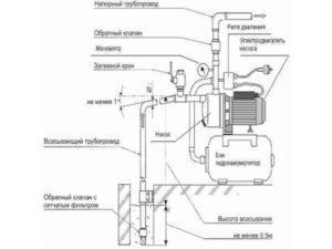 Особенности оборудования