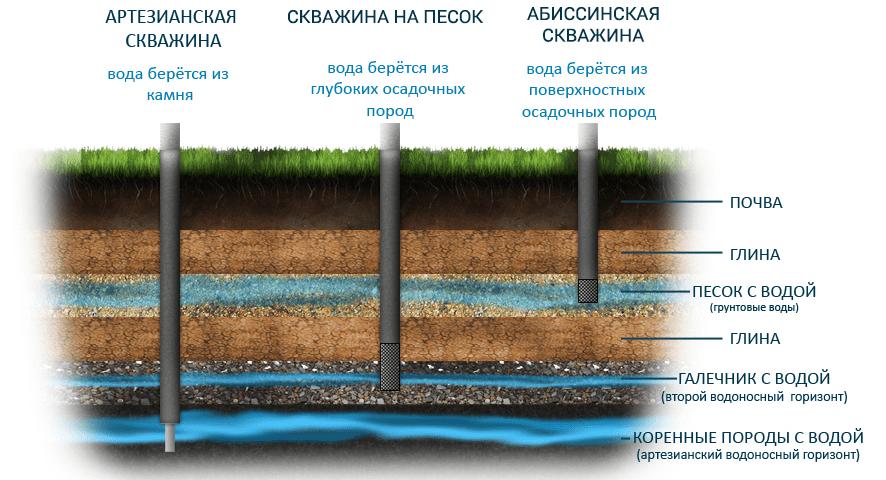 Типы скважин и водоносного грунта