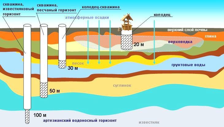 Производится анализ воды в зависимости от глубины скважины