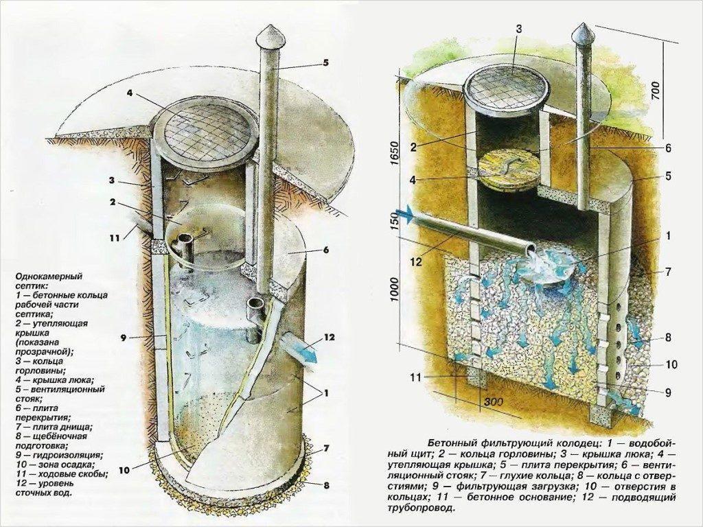 Создание фильтрационного колодца