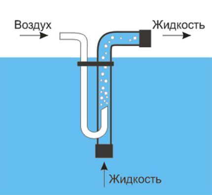 Водяной насос из компрессора