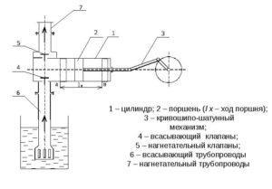 Сооружение поршня насоса