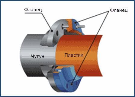 Соединение труб посредством фланцев