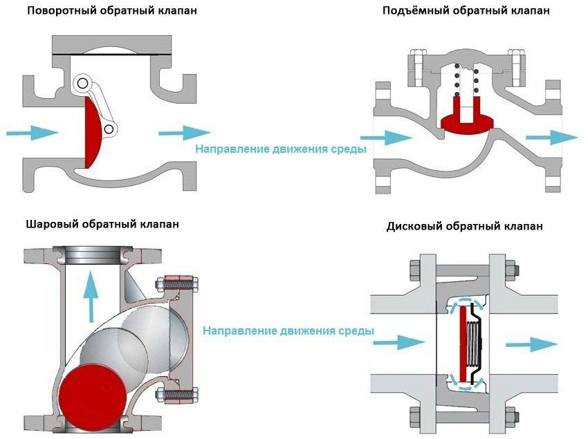 Как работает обратный клапан