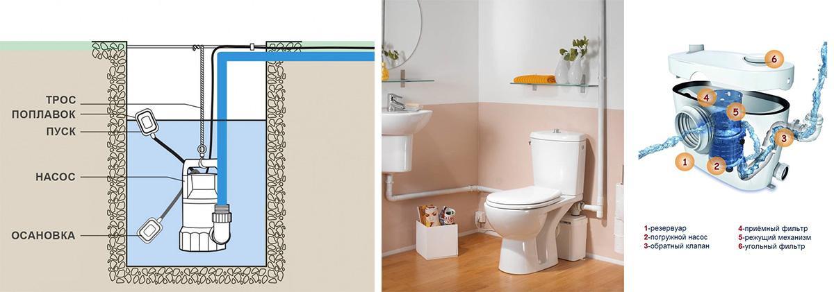Схема работы насосов ля канализации