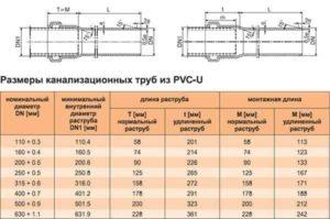Технические характеристики канализационных труб из ПВХ