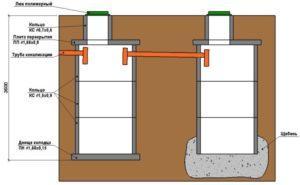Схема септика с бетонными кольцами