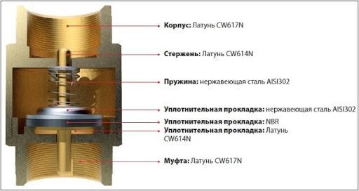 Клапан обратный муфтовый применение и особенности