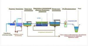 ЛОС системы городской канализации