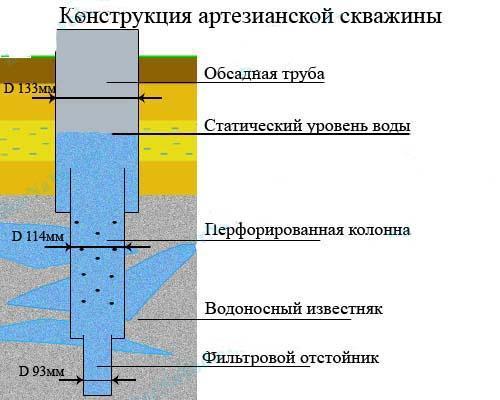 Преимущество бурения артезианских скважин на воду