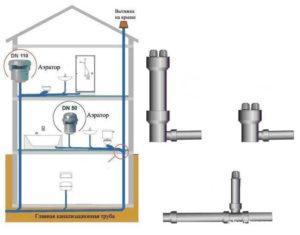 Расположение вакуумных клапанов для канализации