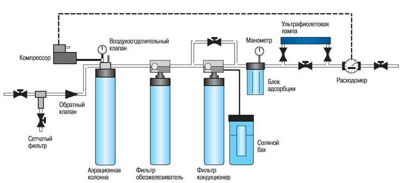 Очистка воды из скважины озоном