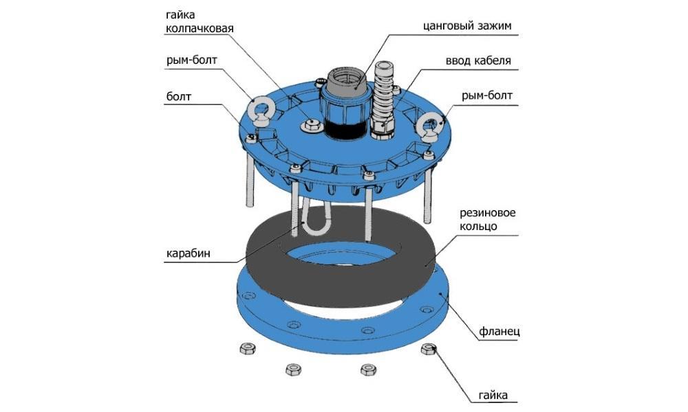 Схема оголовка для скважины
