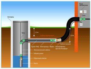 Обогрев скважинного водопровода