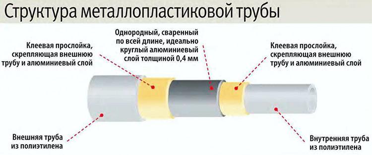 Структура трубы из металлопласта для водопровода