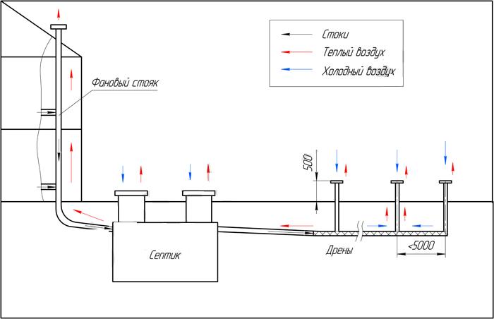 Схема вентиляции септика на даче