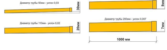 Уклон канализационных труб схематически