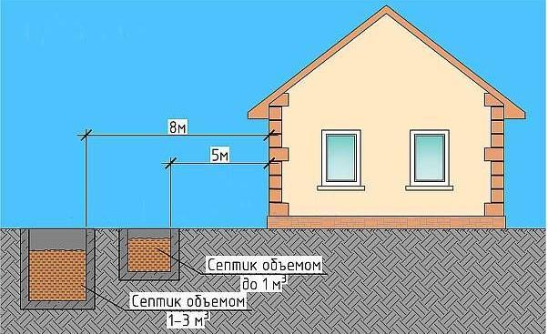 Максимальное расстояние септика от дома