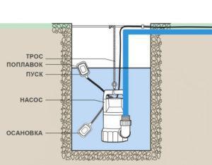 Погружение фекального насоса в выгребную яму