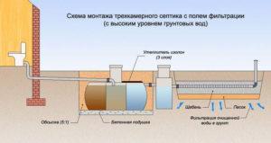 Схема монтажа трёхкамерного септика
