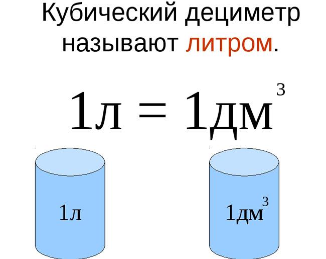 Количество воды в дециметре