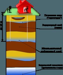 Место для бурение скважины или колодца учитывайте нормы санитарные