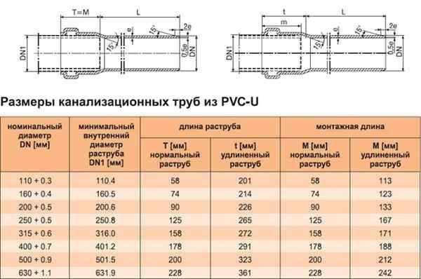 Канализационные трубы таблица