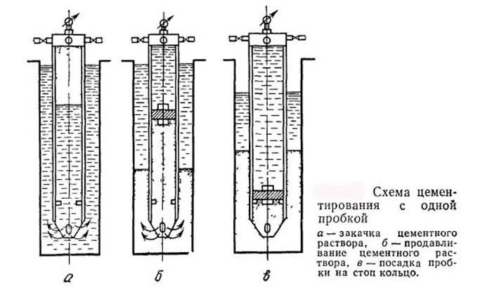 Этапы работ по ликвидации скважины