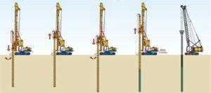 Шнековый способ бурения хорош тем, что есть возможность разработки скважин большой глубины