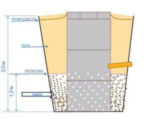Гидроизоляция бетонных колодцев мембранными материалами