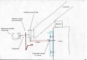 Крепление водостока к лобовой доске