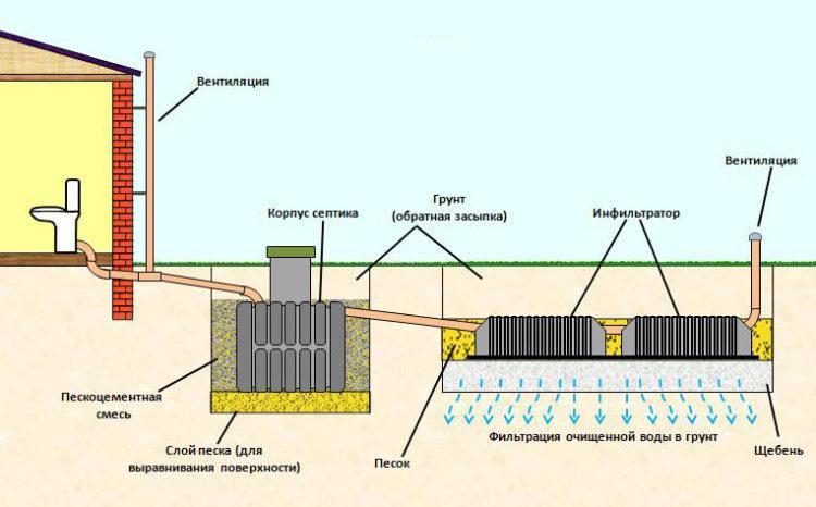 Общий принцип действия очистной установки