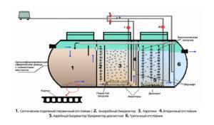 Экопан - шестиступенчатая фильтрация стоков