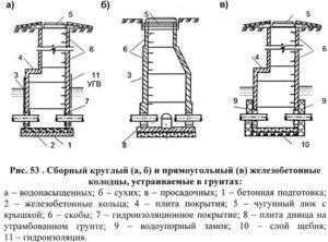 Размеры бетонных конструкций
