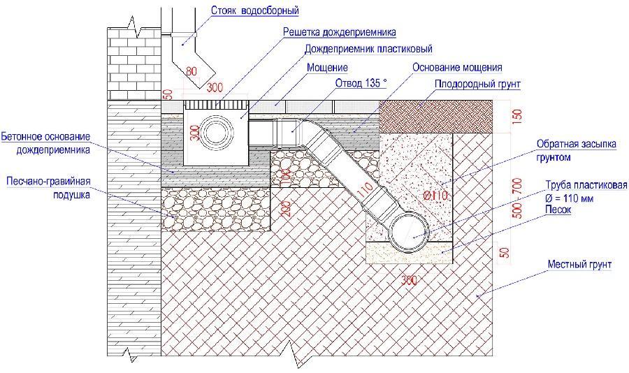 Схема установки ливневой канализации