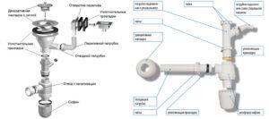 Конструкция сифона для раковины