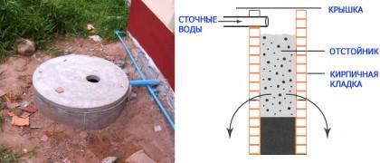 Устройство сливной ямы из кирпичной кладки