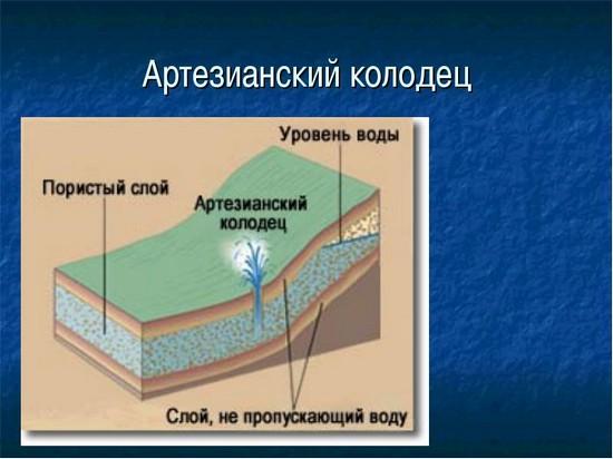 Схема водоносных слоев