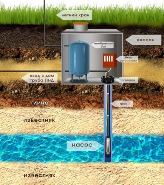 Подземная часть водопровода