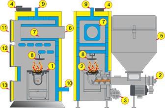 Схема работы автоматического твердотопливного котла