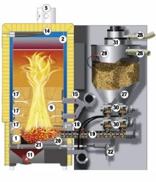 Как устроен котел на твердом топливе (автоматический)
