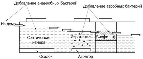 Схема септика с фильтром