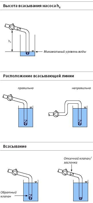Как расположить водный насос